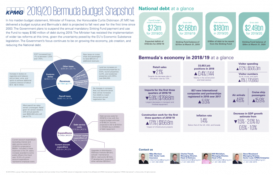 Snapshots of 2019/2020 Bermuda Budget